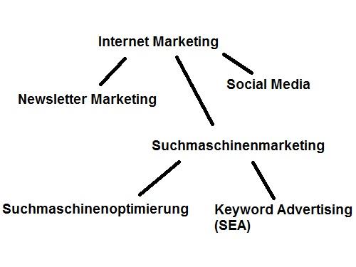 Neben der Suchmaschinenoptimierung (SEO) gibt es etwa noch SEA, E-Mail Marketing und Social Media als Teilbereiche des Online Marketing